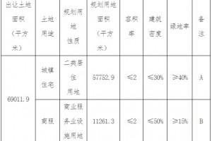 天津市30.3亿元出让3宗地块龙湖16亿元竞得一宗