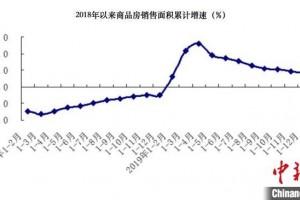 上一年北京商品房出售面积同比长34.9%保证性住宅占37.3