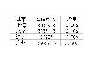 一线城市经济年报上海GDP总值超3.8万亿深广距离拉大